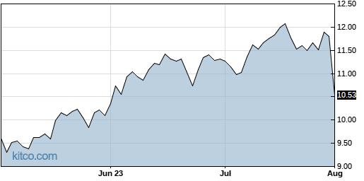 ARI 3-Month Chart