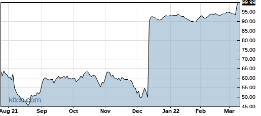 ARNA 1-Year Chart