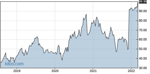 ARNA 5-Year Chart