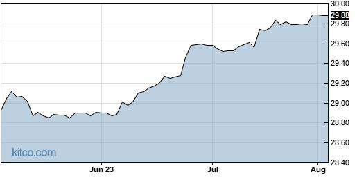ARNC 3-Month Chart