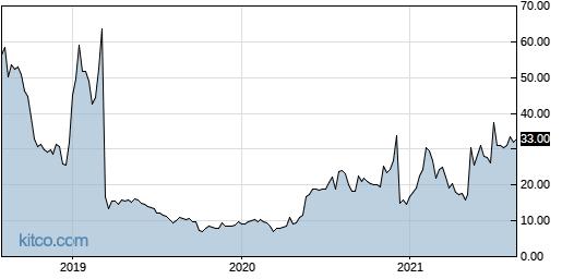 ARPO 5-Year Chart