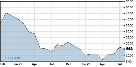 ARRY 10-Year Chart