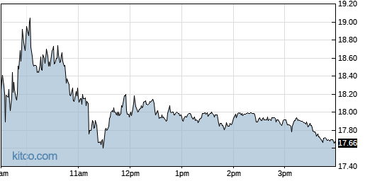 ARRY 1-Day Chart