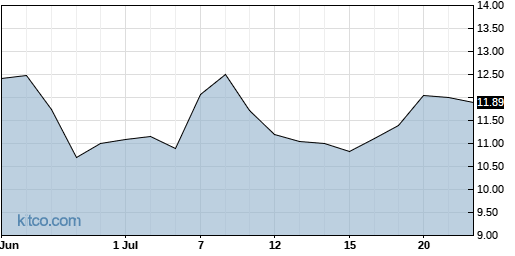 ARRY 1-Month Chart