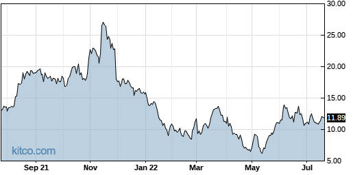 ARRY 1-Year Chart