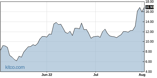 ARRY 3-Month Chart