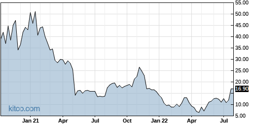 ARRY 5-Year Chart