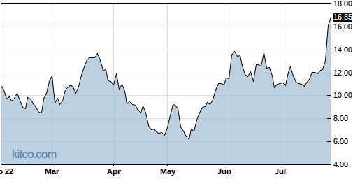ARRY 6-Month Chart