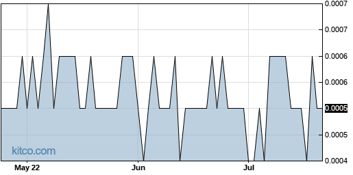 ARSN 3-Month Chart