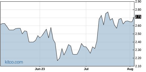 ARTW 3-Month Chart