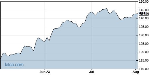 ARW 3-Month Chart
