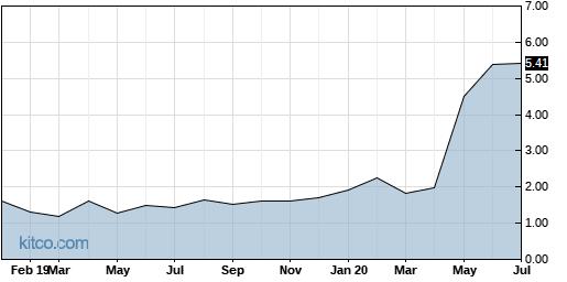 ARYAW 10-Year Chart