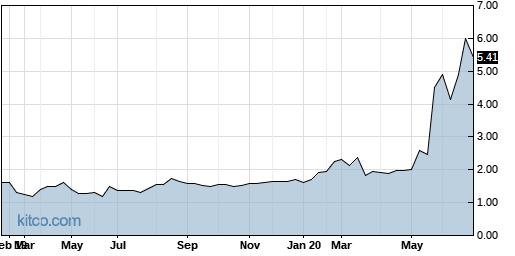 ARYAW 5-Year Chart
