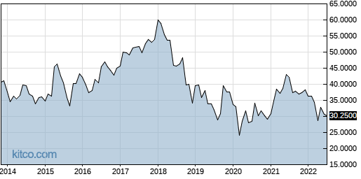 ASEKY 10-Year Chart
