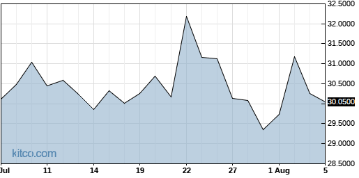 ASEKY 1-Month Chart