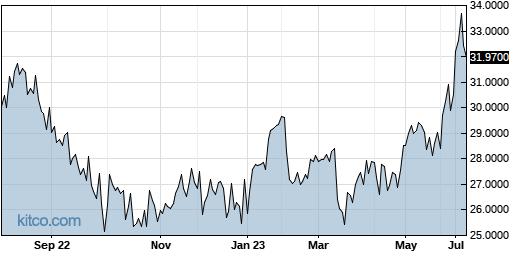 ASEKY 1-Year Chart