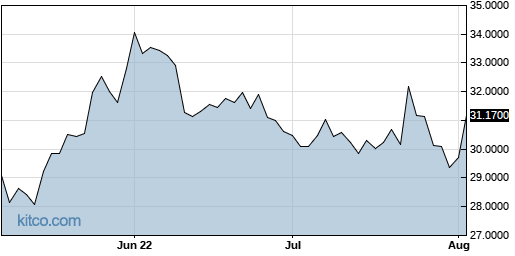ASEKY 3-Month Chart