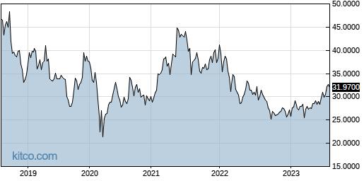 ASEKY 5-Year Chart