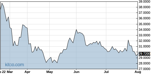 ASEKY 6-Month Chart