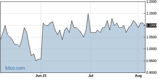 ASMB 3-Month Chart