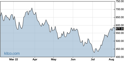 ASML 6-Month Chart