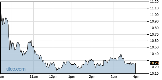 ASPN 1-Day Chart