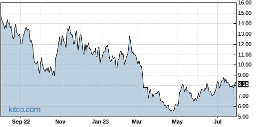 ASPN 1-Year Chart