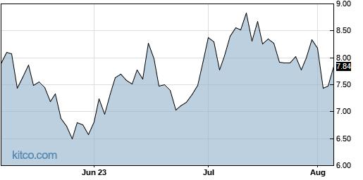 ASPN 3-Month Chart
