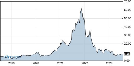 ASPN 5-Year Chart