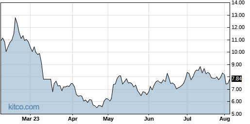 ASPN 6-Month Chart