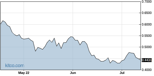 ASTC 3-Month Chart