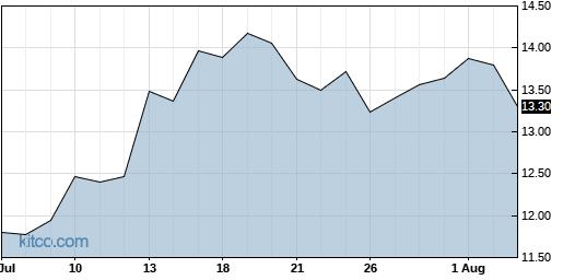 ASUR 1-Month Chart
