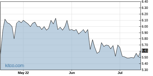 ASUR 3-Month Chart
