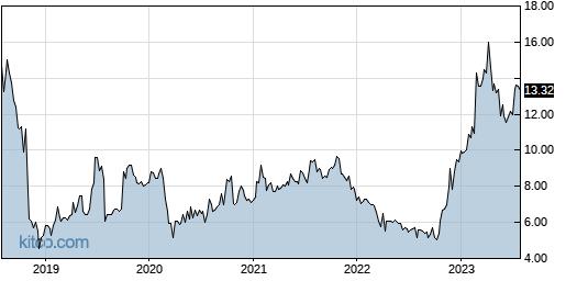 ASUR 5-Year Chart
