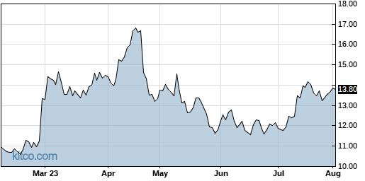 ASUR 6-Month Chart