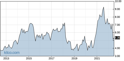 ASX 10-Year Chart