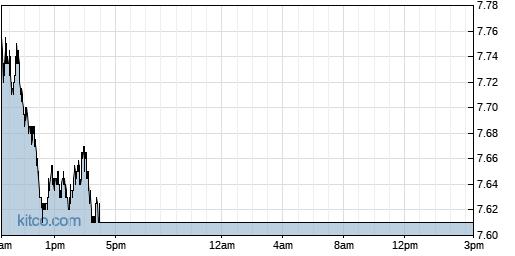 ASX 1-Day Chart