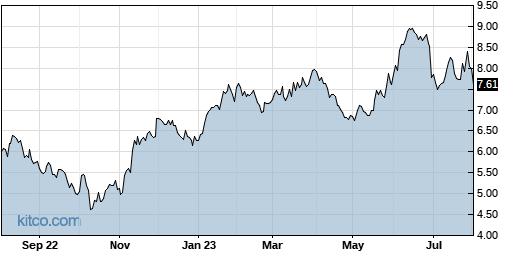 ASX 1-Year Chart