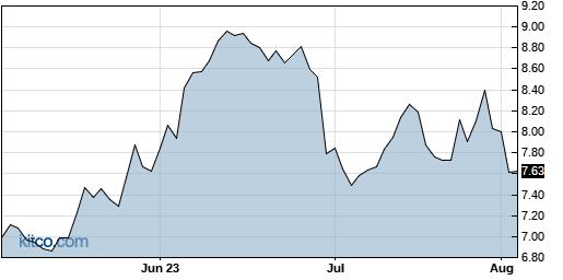 ASX 3-Month Chart