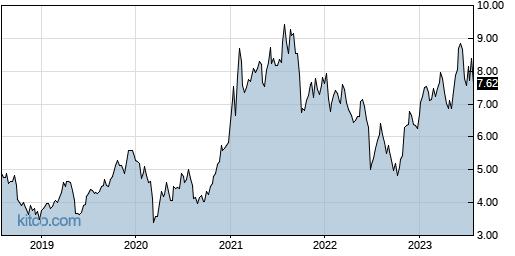 ASX 5-Year Chart