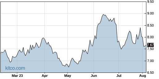 ASX 6-Month Chart