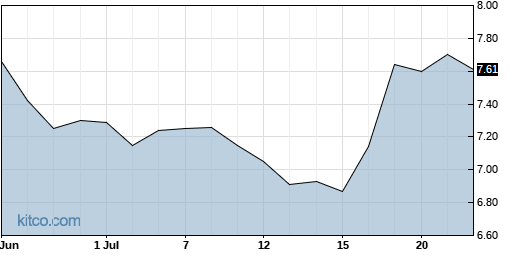 ASYS 1-Month Chart