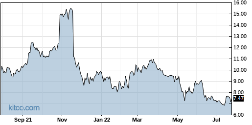 ASYS 1-Year Chart
