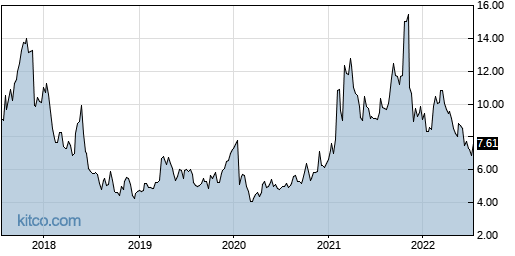 ASYS 5-Year Chart