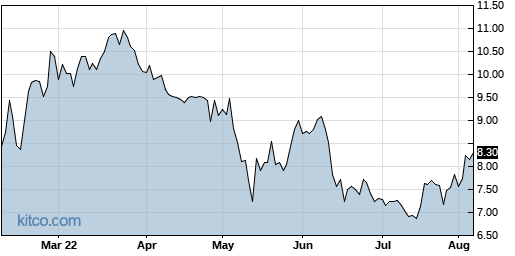 ASYS 6-Month Chart