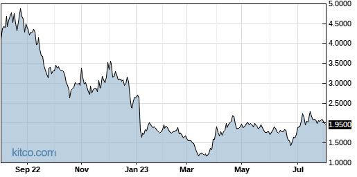 ATAI 1-Year Chart