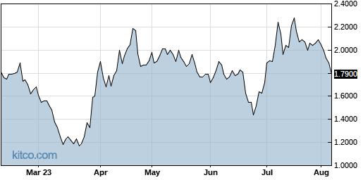 ATAI 6-Month Chart
