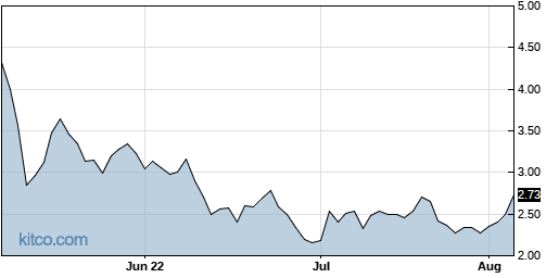 ATER 3-Month Chart