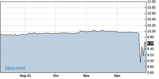 ATHN 1-Year Chart