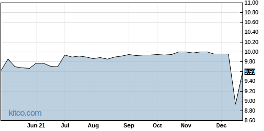 ATHN 5-Year Chart